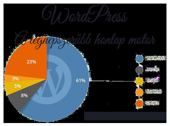 WordPress cms rendszer statisztika, körgrafikon